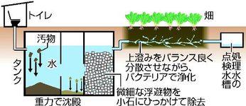 日本的傳統堆肥法。