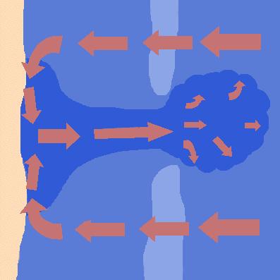 離岸流示意圖 圖片來源:維基百科Rip current
