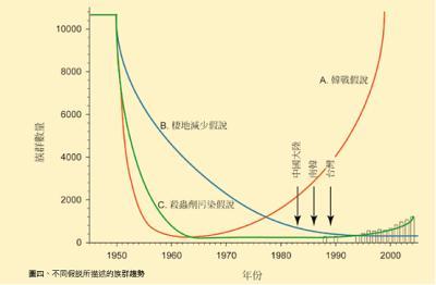 不同假說所描述的族群趨勢。照片來源:楊愷樂