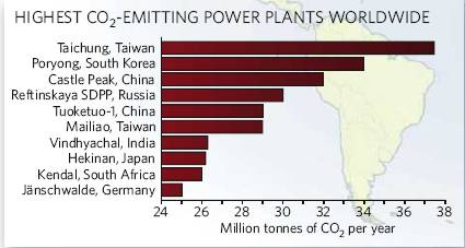 台中、麥寮電廠CO2排放佔世界第一與第六