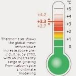 Climate Action Tracker 的溫度計指向2100年時攝氏3.3度的增溫。