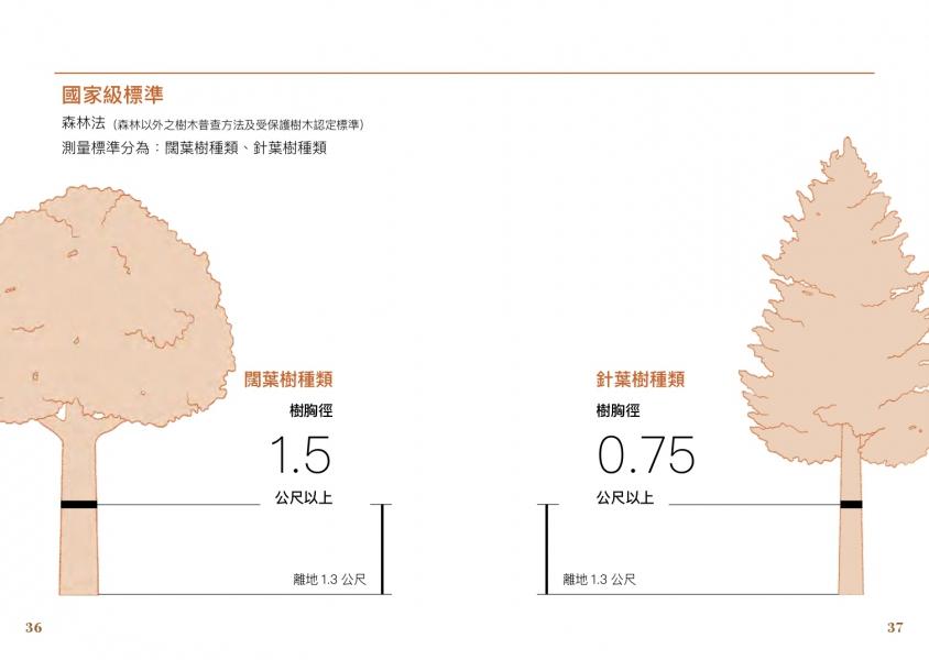 判斷標準二:樹胸徑 - 國家級標準