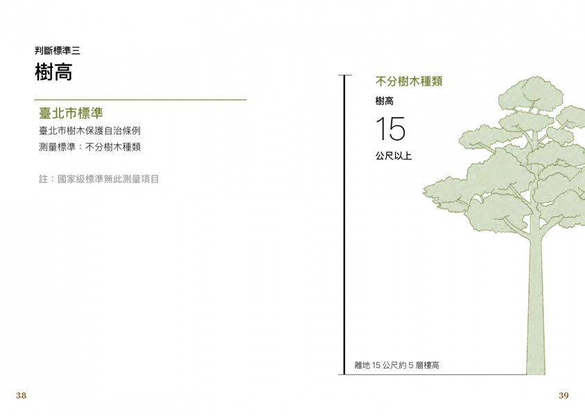 判斷標準三:樹高 - 台北市標準